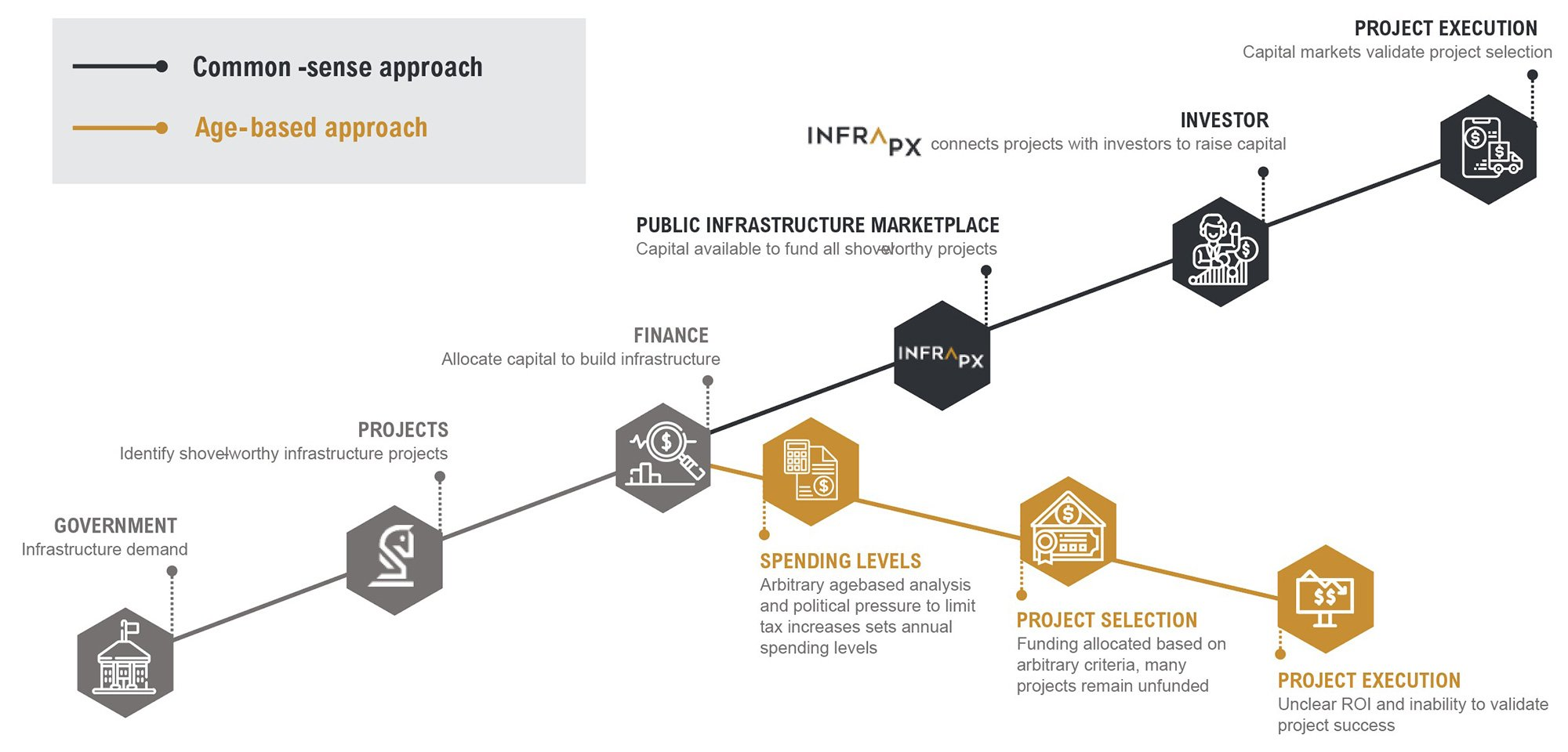 InfraPX Issuers